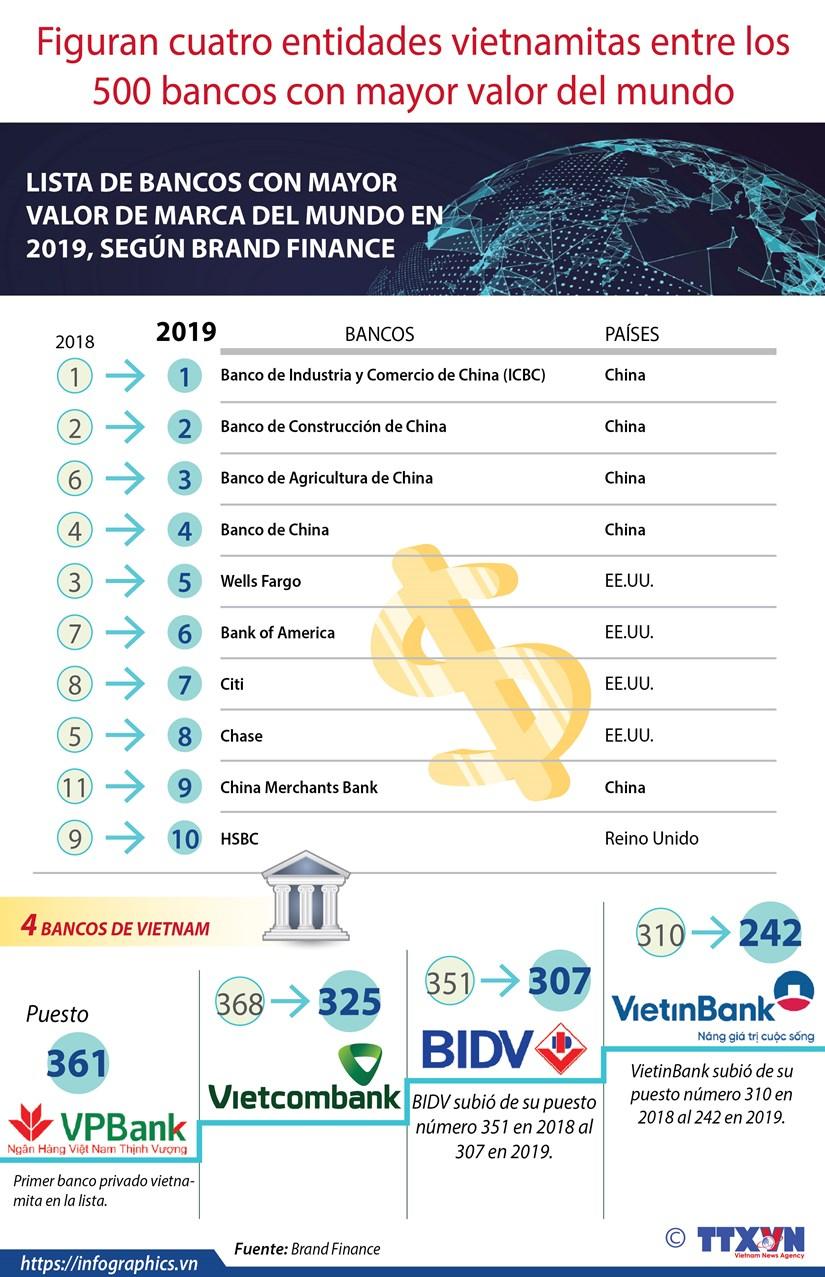 [Info] Figuran cuatro entidades vietnamitas entre los 500 bancos con mayor valor del mundo hinh anh 1