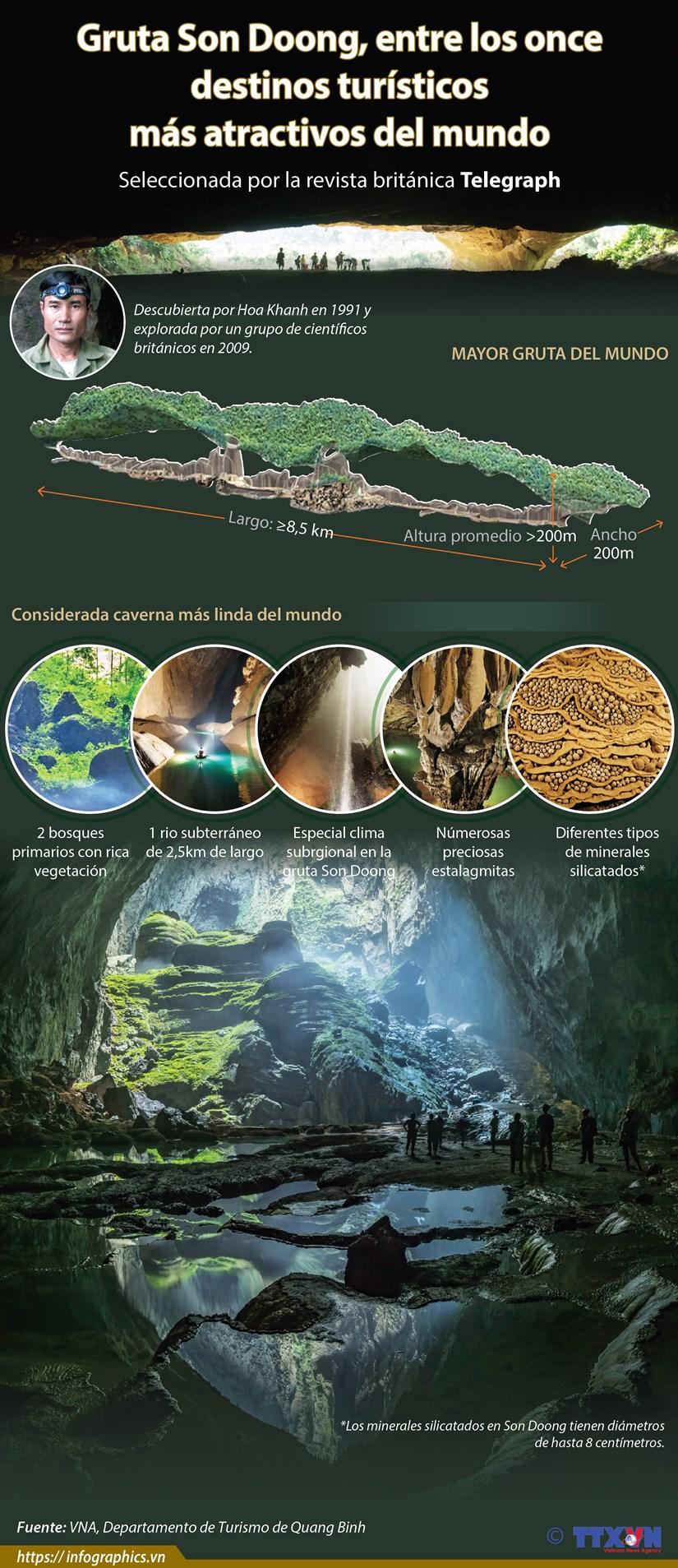 [Info] Gruta Son Doong, entre los once destinos turisticos mas atractivos del mundo hinh anh 1