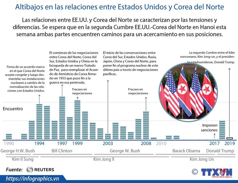 [Info] Altibajos en las relaciones entre Estados Unidos y Corea del Norte hinh anh 1