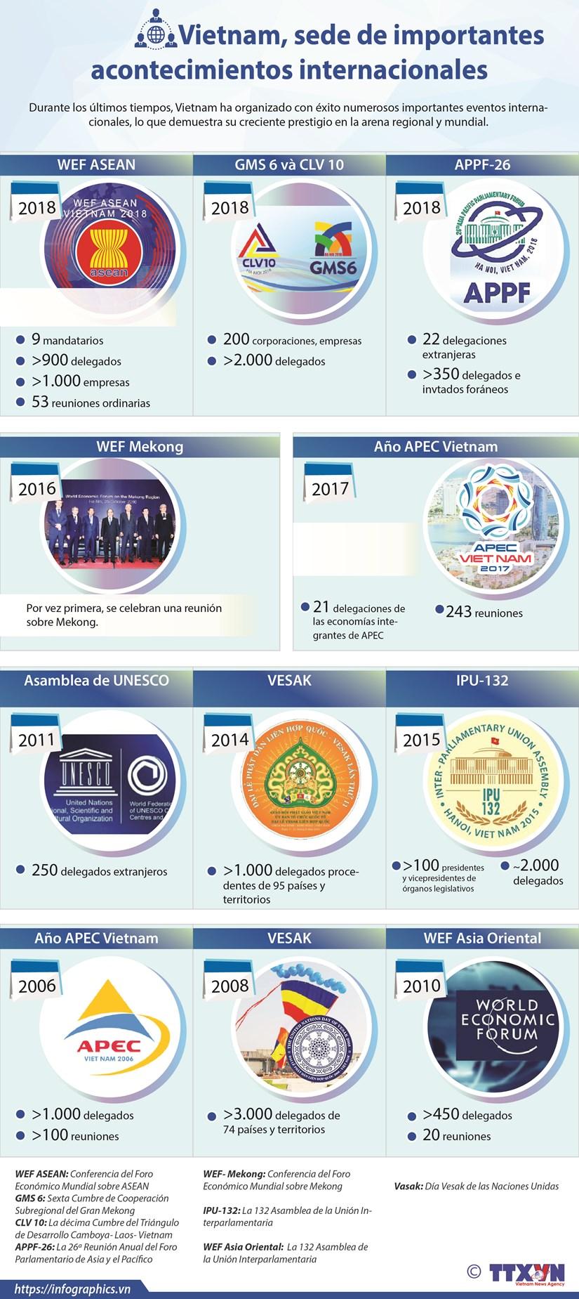 [Info] Vietnam, sede de importantes acontecimientos internacionales hinh anh 1