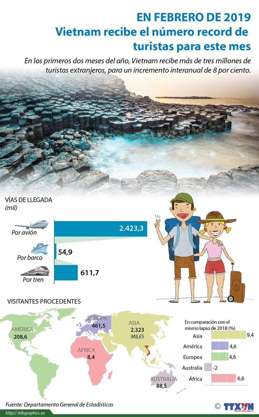 [Info] Vietnam recibe el numero record de turistas en febrero hinh anh 1