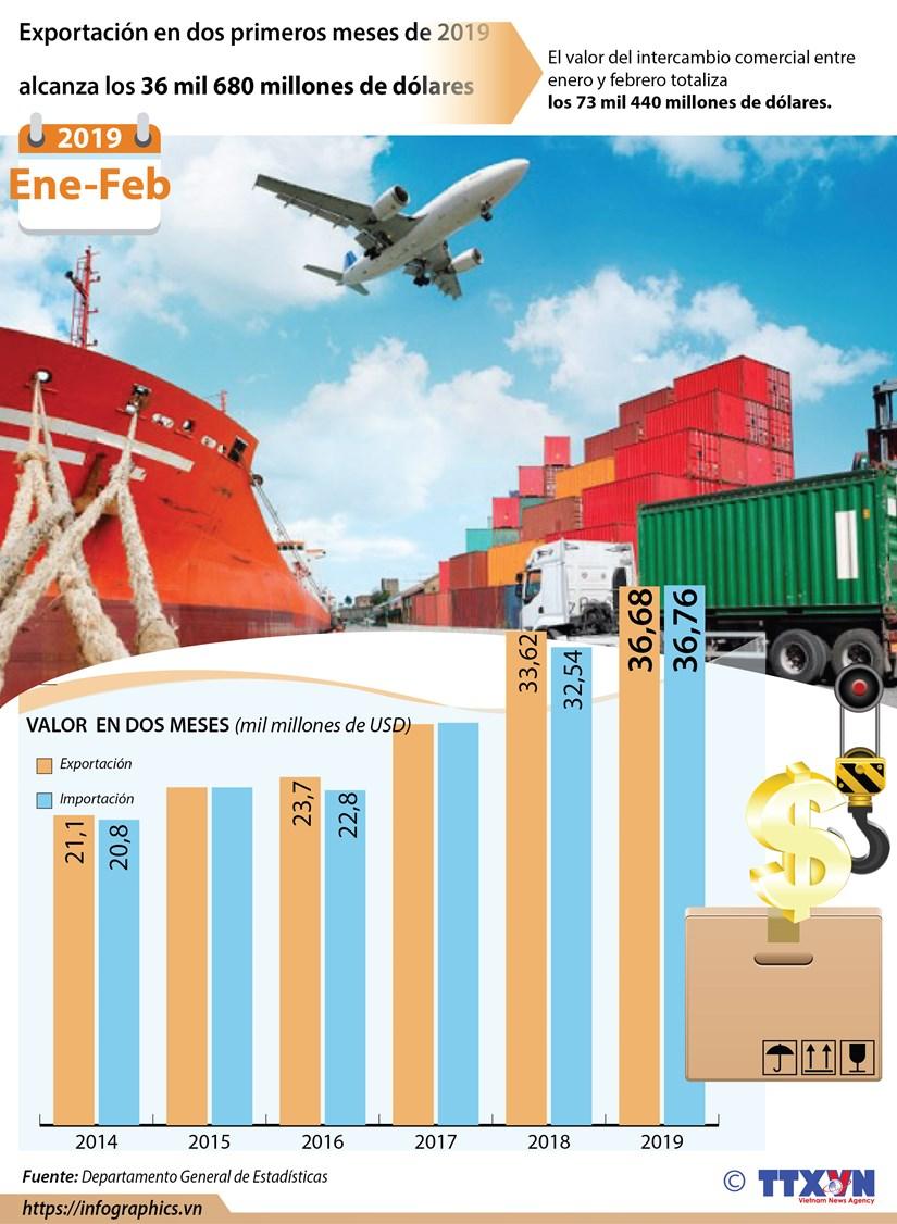 [Info] Exportacion en dos primeros meses de 2019 alcanza los 36 mil 680 millones de dolares hinh anh 1