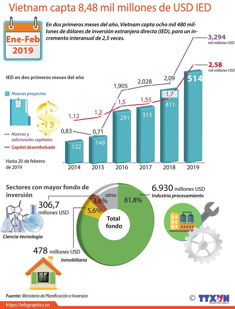 [Info] Vietnam capta 8,48 mil millones de USD IED hinh anh 1
