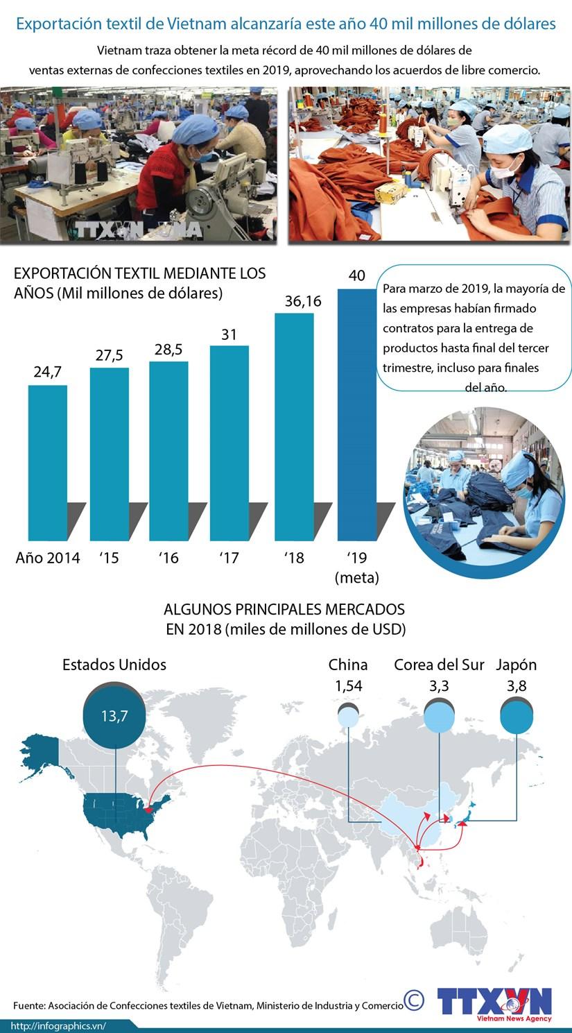 [Info] Exportacion textil de Vietnam alcanzaria este ano 40 mil millones de dolares hinh anh 1