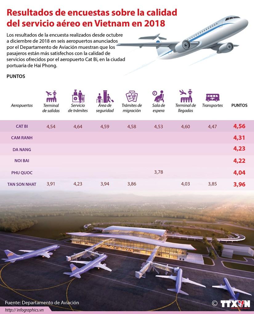 [Info] Resultados de encuestas sobre la calidad del servicio aereo en Vietnam en 2018 hinh anh 1