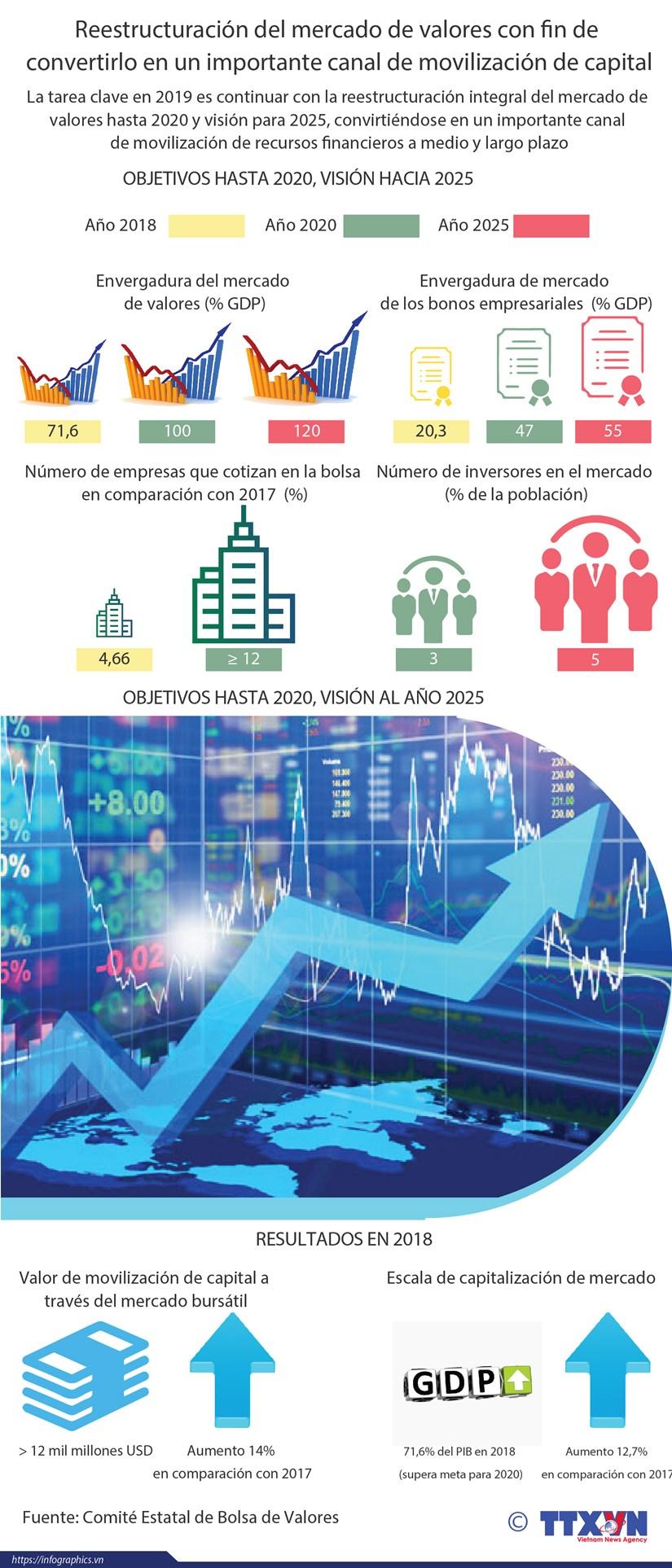 [Info] Reestructuracion del mercado de valores con fin de convertirlo en un importante canal de movilizacion de capital hinh anh 1