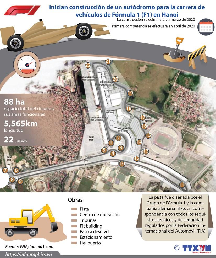 [Info] Inician construccion de un autodromo para la carrera de vehiculos de Formula 1 (F1) en Hanoi hinh anh 1