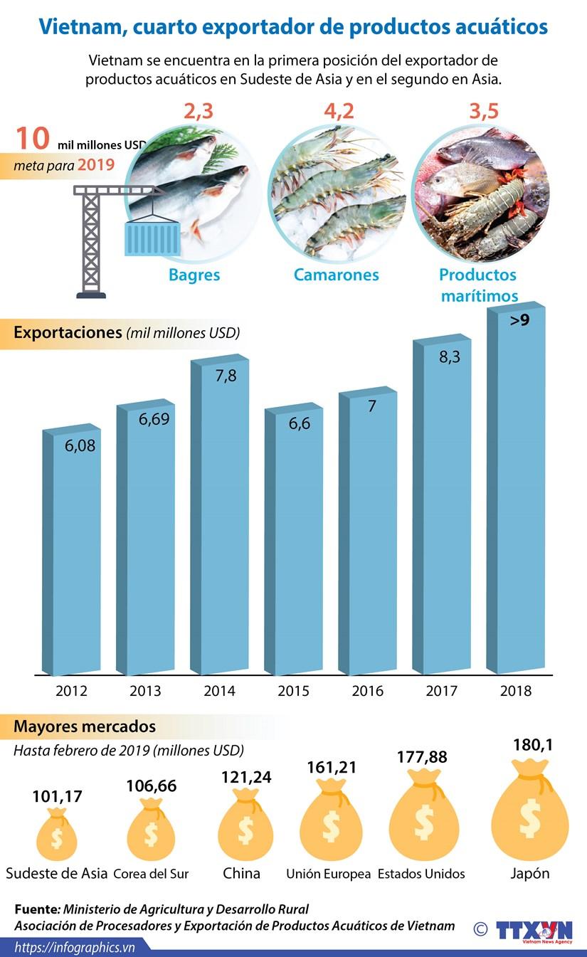 [Info] Vietnam, cuarto exportador de productos acuaticos del mundo hinh anh 1