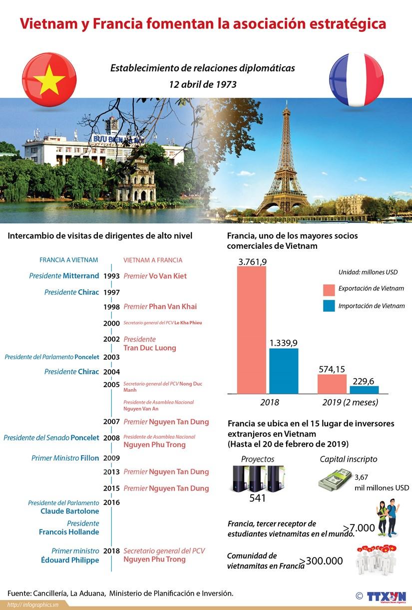 [Info] Vietnam y Francia fomentan la asociacion estrategica hinh anh 1