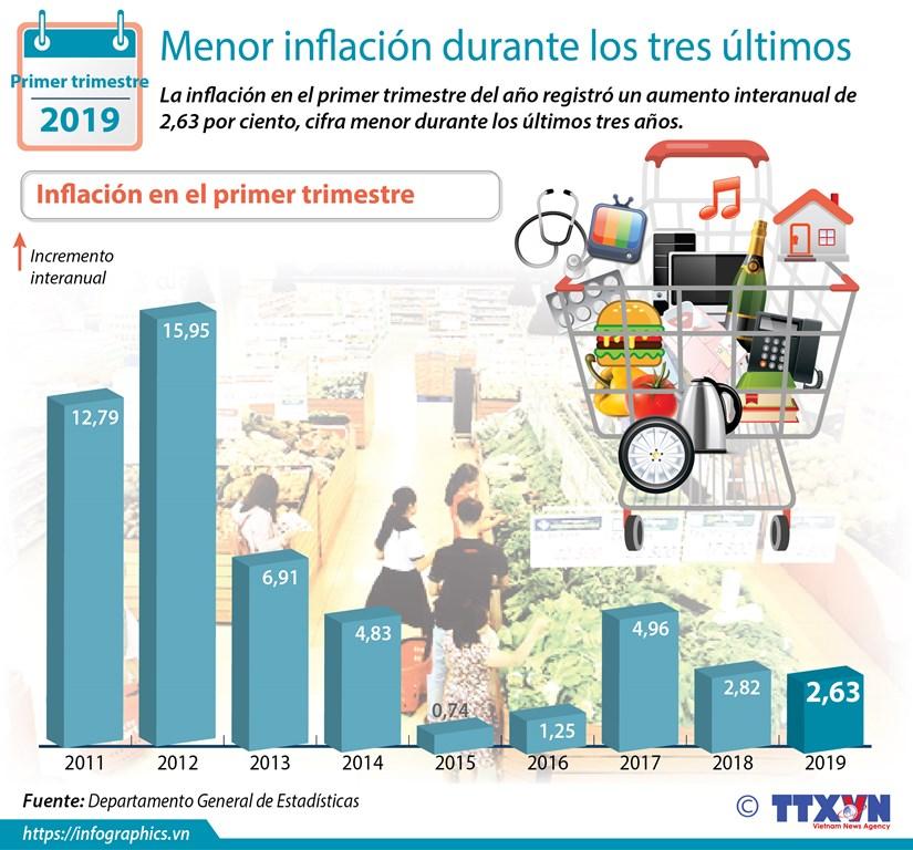 [Info] Menor inflacion durante los tres ultimos anos hinh anh 1