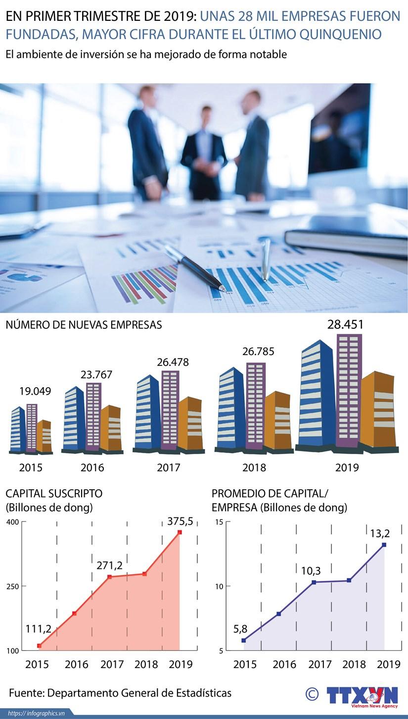 [Info] Unas 28 mil empresas fundadas en primer trimestre de 2019 hinh anh 1
