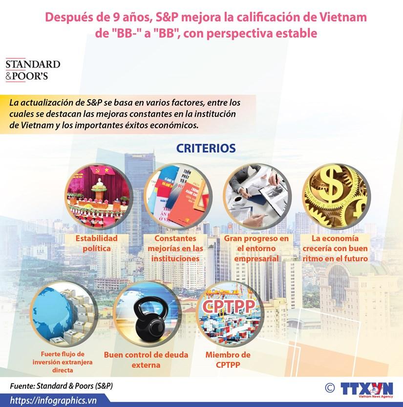 [Info] S&P mejora la calificacion de Vietnam hinh anh 1