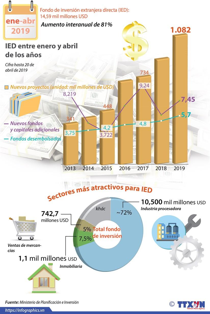 [Info] Fondo de inversion extranjera directa (IED): 14,59 mil millones USD hinh anh 1