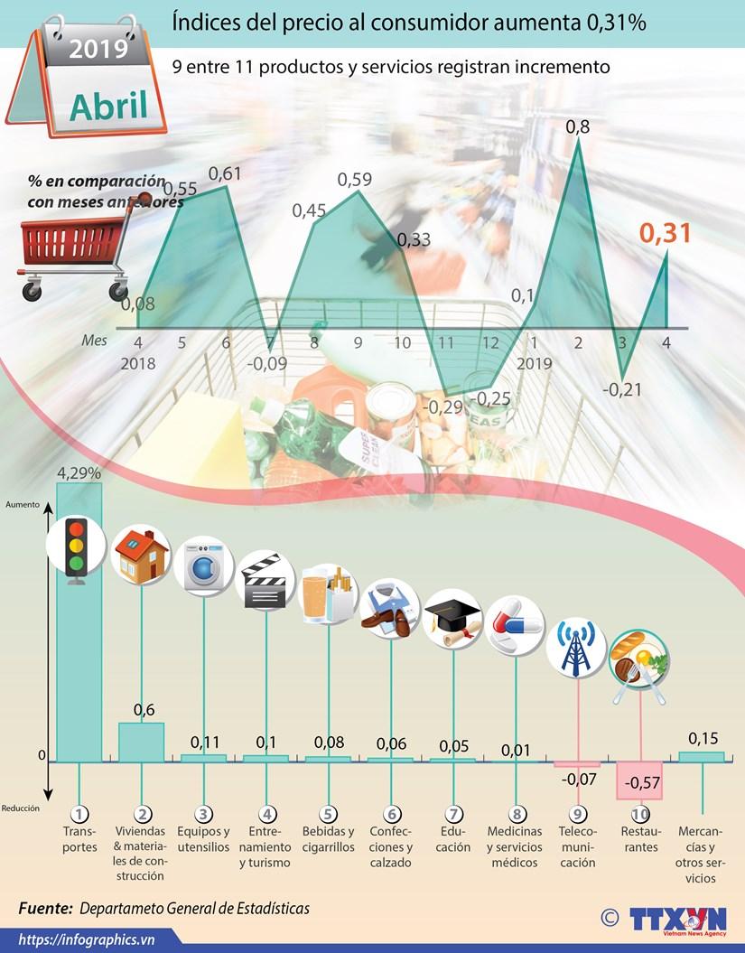 [Info] Indices del precio al consumidor del abril aumenta 0,31% hinh anh 1