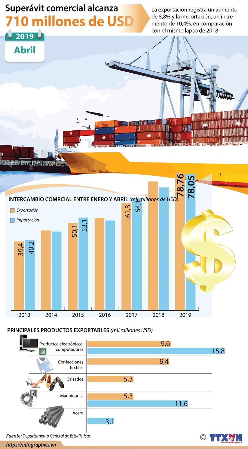 [Info] Superavit comercial alcanza 710 millones de dolares en abril hinh anh 1