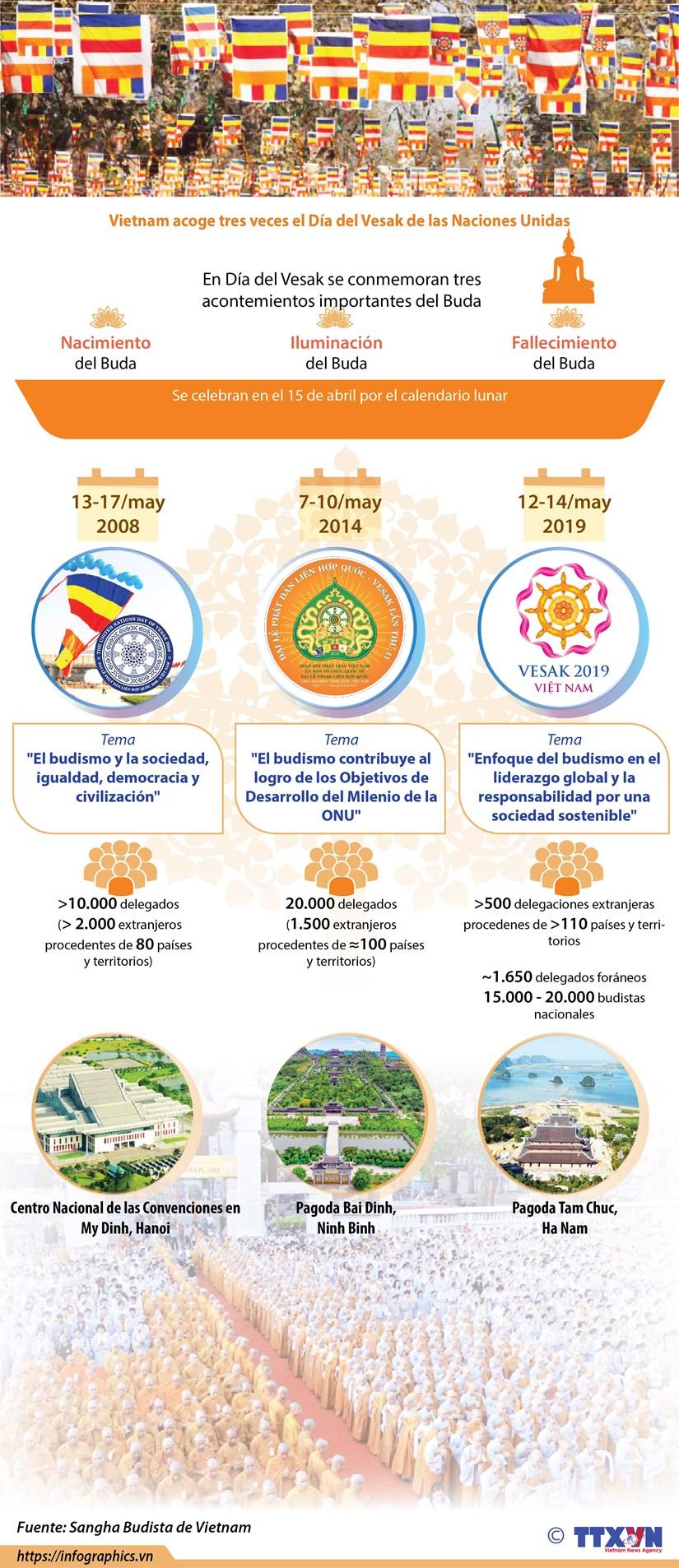 [Info] Vietnam acoge tres veces el Dia del Vesak de las Naciones Unidas hinh anh 1