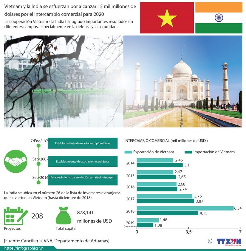 [Info] Vietnam y la India: 15 mil millones de dolares por el intercambio comercial para 2020 hinh anh 1