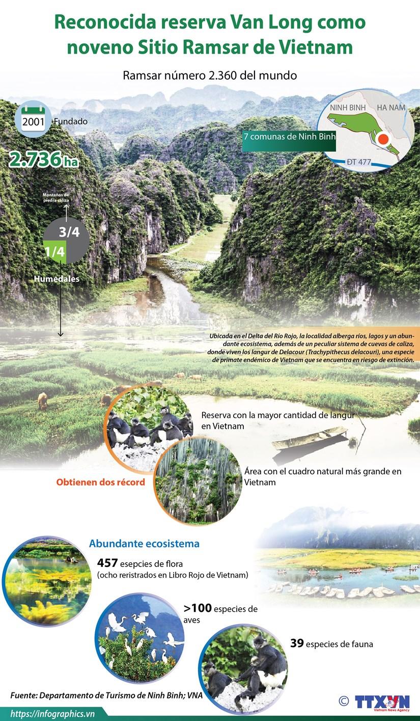 [Info] Reconocida reserva Van Long como noveno Sitio Ramsar de Vietnam hinh anh 1