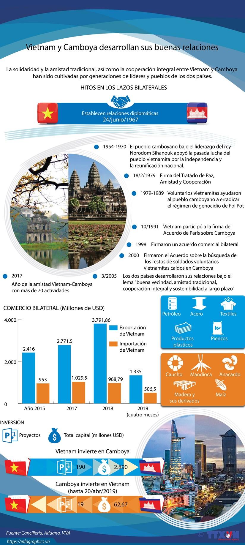 [Info] Vietnam y Camboya desarrollan sus buenas relaciones hinh anh 1