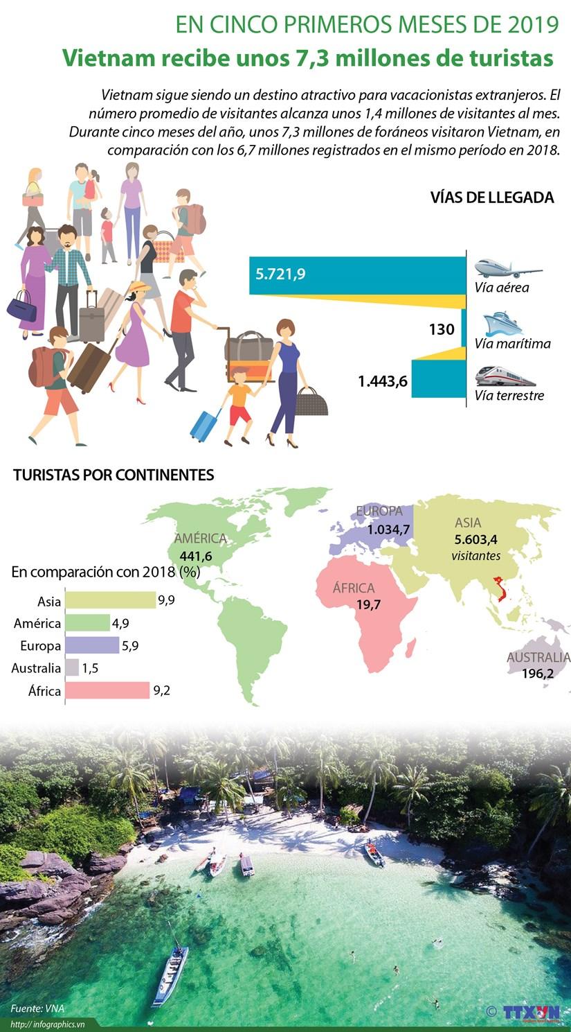[Info] Vietnam recibe unos 7,3 millones de turistas en los primeros cinco meses del ano hinh anh 1