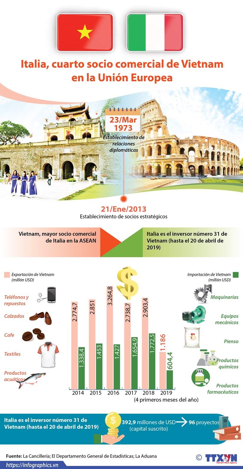 [Info] Italia, cuarto socio comercial de Vietnam en la Union Europea hinh anh 1