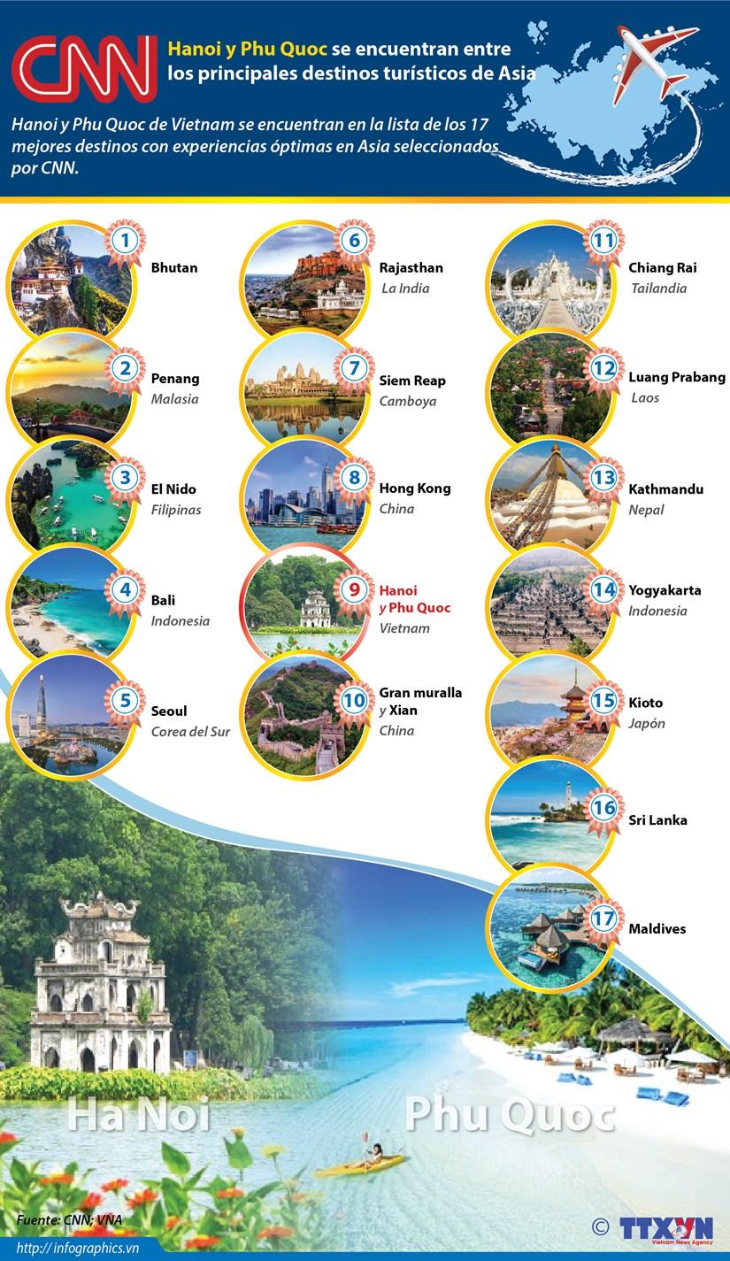 [Info] Hanoi y Phu Quoc se encuentran entre los principales destinos de Asia hinh anh 1