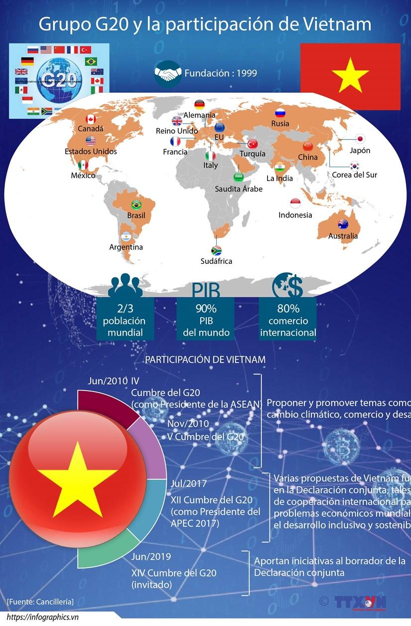 [Info] Grupo G20 y la participacion de Vietnam hinh anh 1