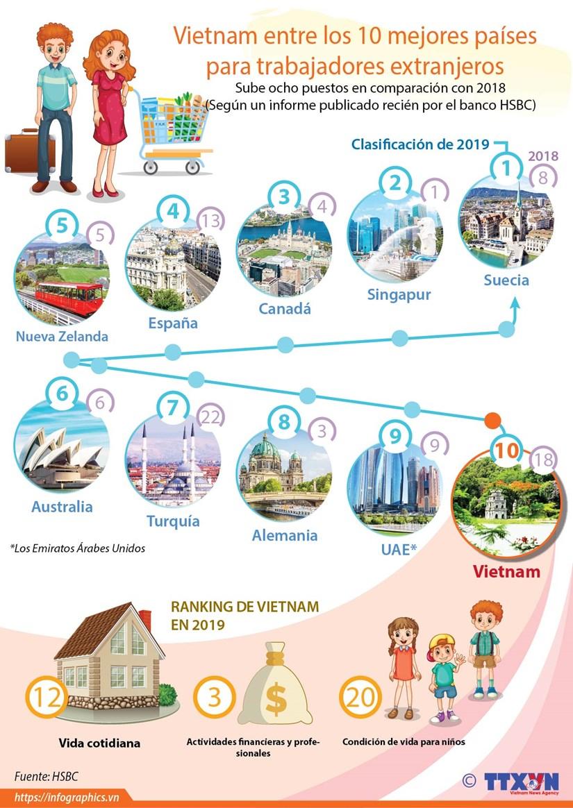 [Info] Vietnam entre los 10 mejores paises para extranjeros hinh anh 1