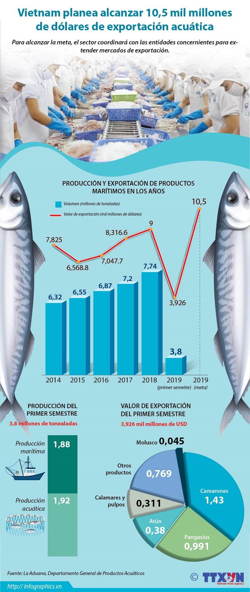 [Info] Vietnam planea alcanzar 10,5 mil millones de dolares de exportacion acuatica hinh anh 1