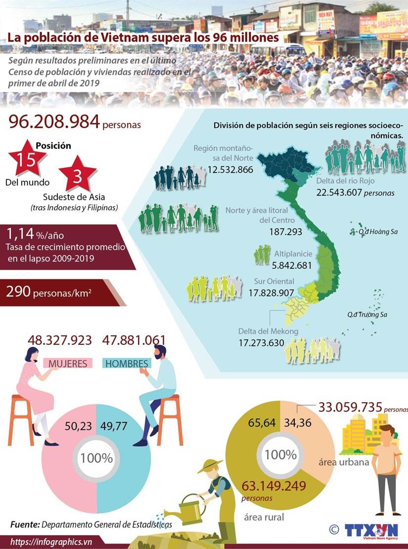 [Info] La poblacion de Vietnam supera los 96 millones de personas hinh anh 1