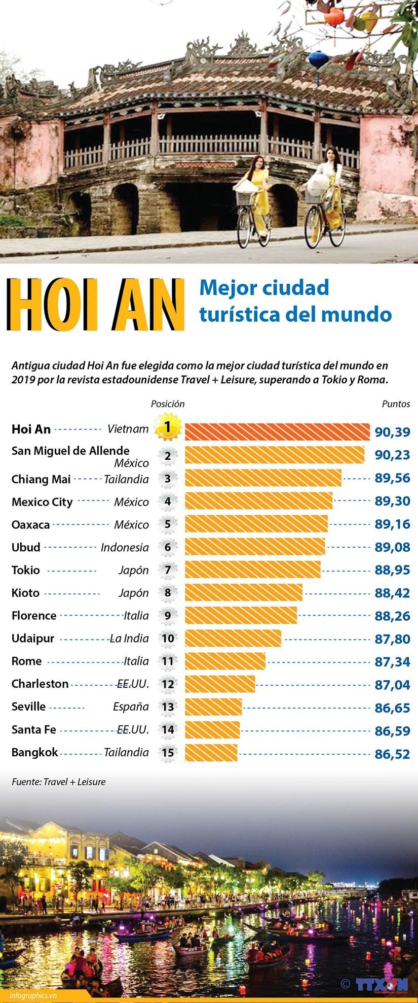 [Info] Hoi An, mejor ciudad turistica del mundo hinh anh 1