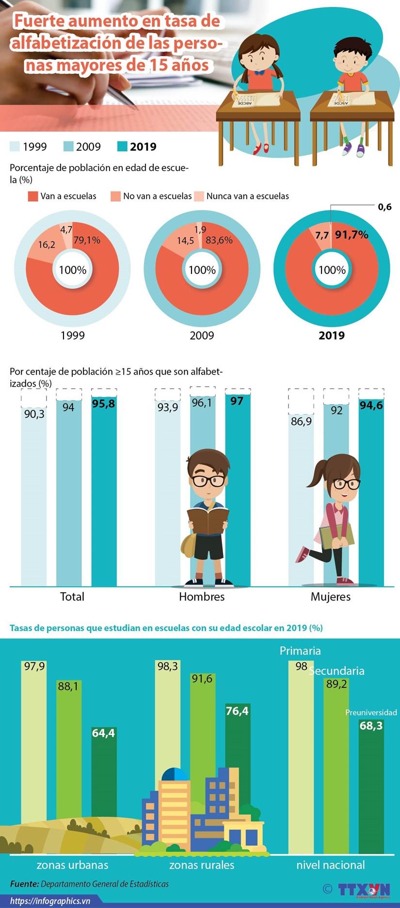 [Info] Fuerte aumento en tasa de alfabetizacion hinh anh 1