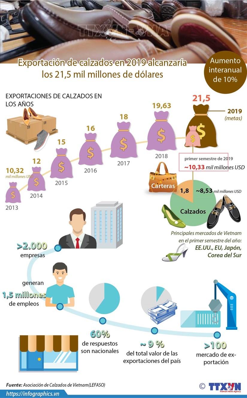 [Info] Exportacion de calzados de 2019 alcanzaria los 21,5 mil millones de dolares hinh anh 1