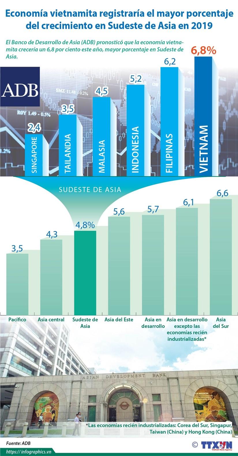 [Info] Economia vietnamita registraria el mayor porcentaje del crecimiento en Sudeste de Asia en 2019 hinh anh 1