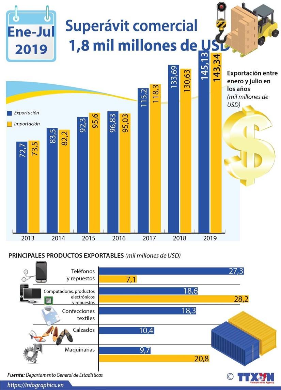 [Info] Superavit comercial entre enero y julio alcanza los mil 800 millones de dolares hinh anh 1