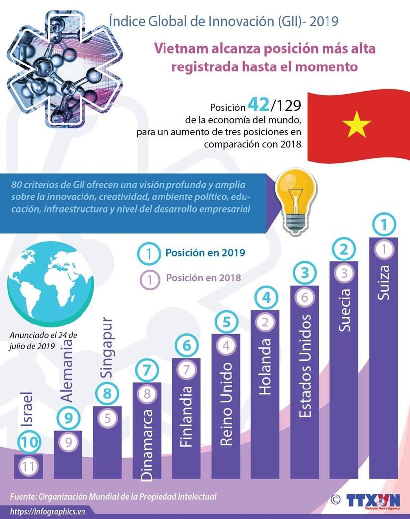 [Info] Sube Vietnam en ranking global de Innovacion hinh anh 1