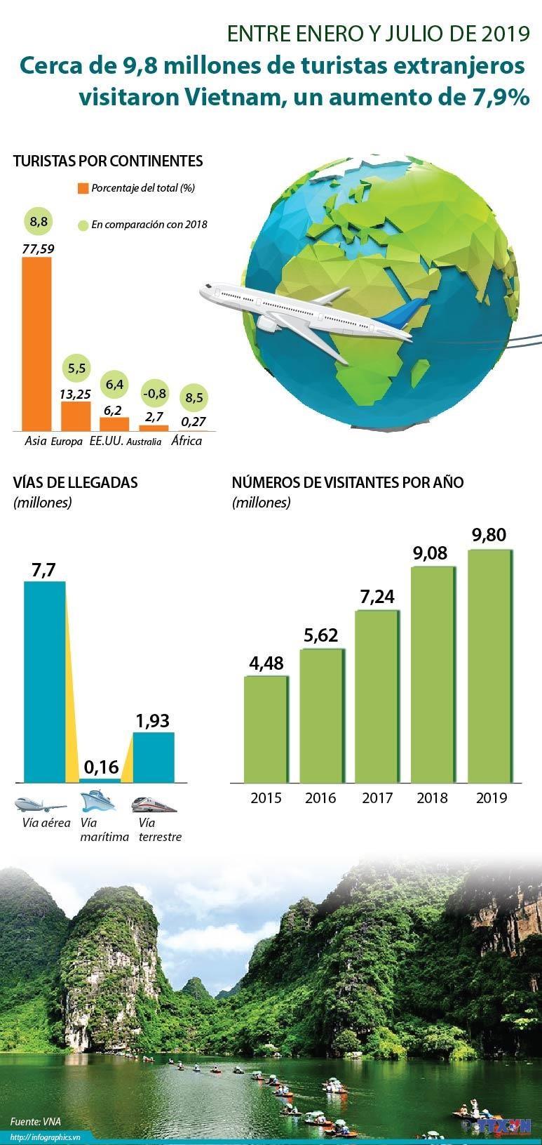 [Info] Cerca de 9,8 millones de turistas extranjeros visitaron Vietnam entre enero y julio hinh anh 1