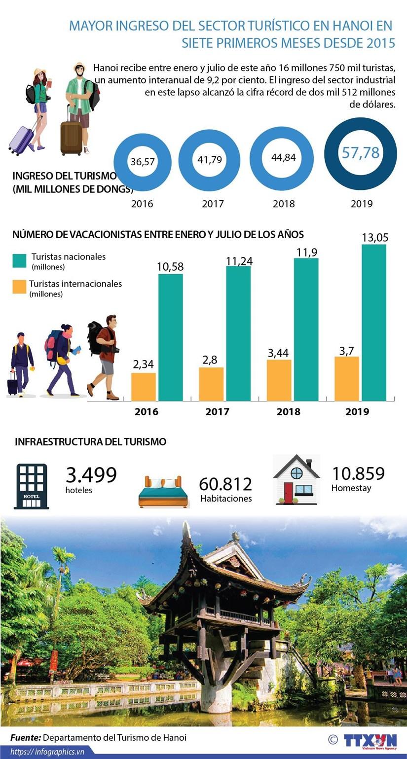 [Info] Mayor ingreso del sector turistico en Hanoi en siete primeros meses desde 2015 hinh anh 1