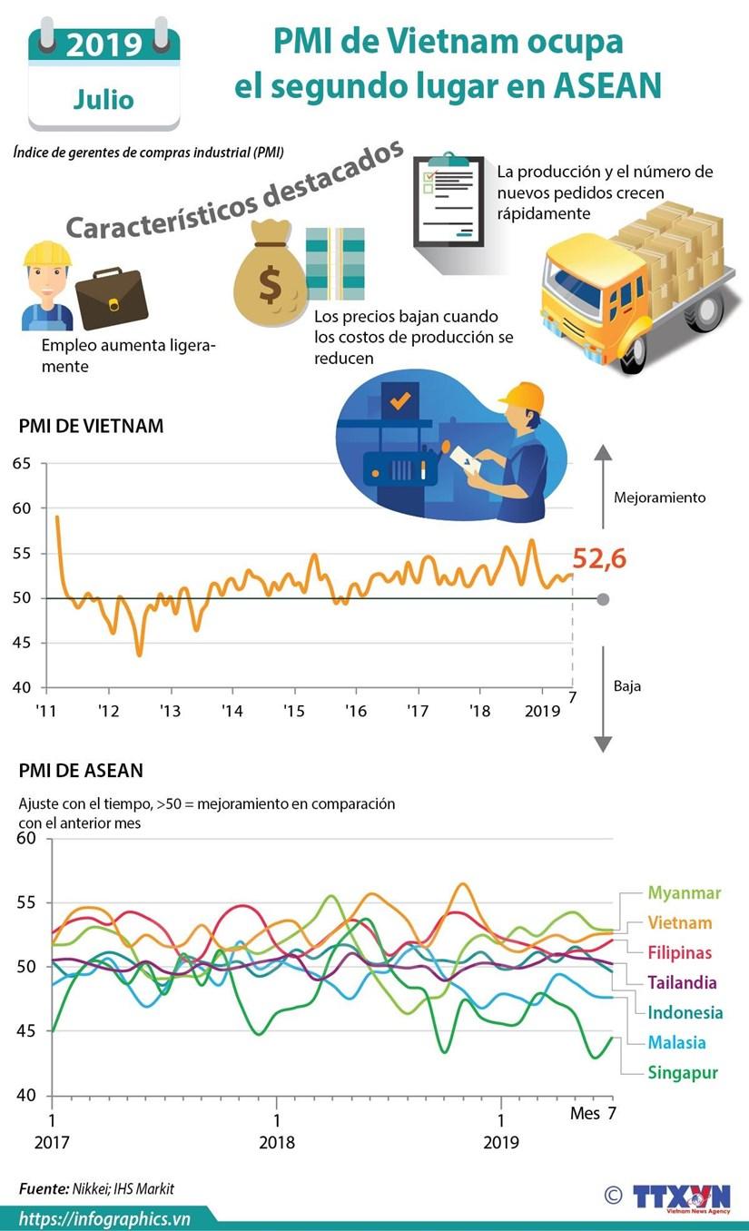 [Info] Indice de gerentes de compras industrial (PMI) de Vietnam hinh anh 1
