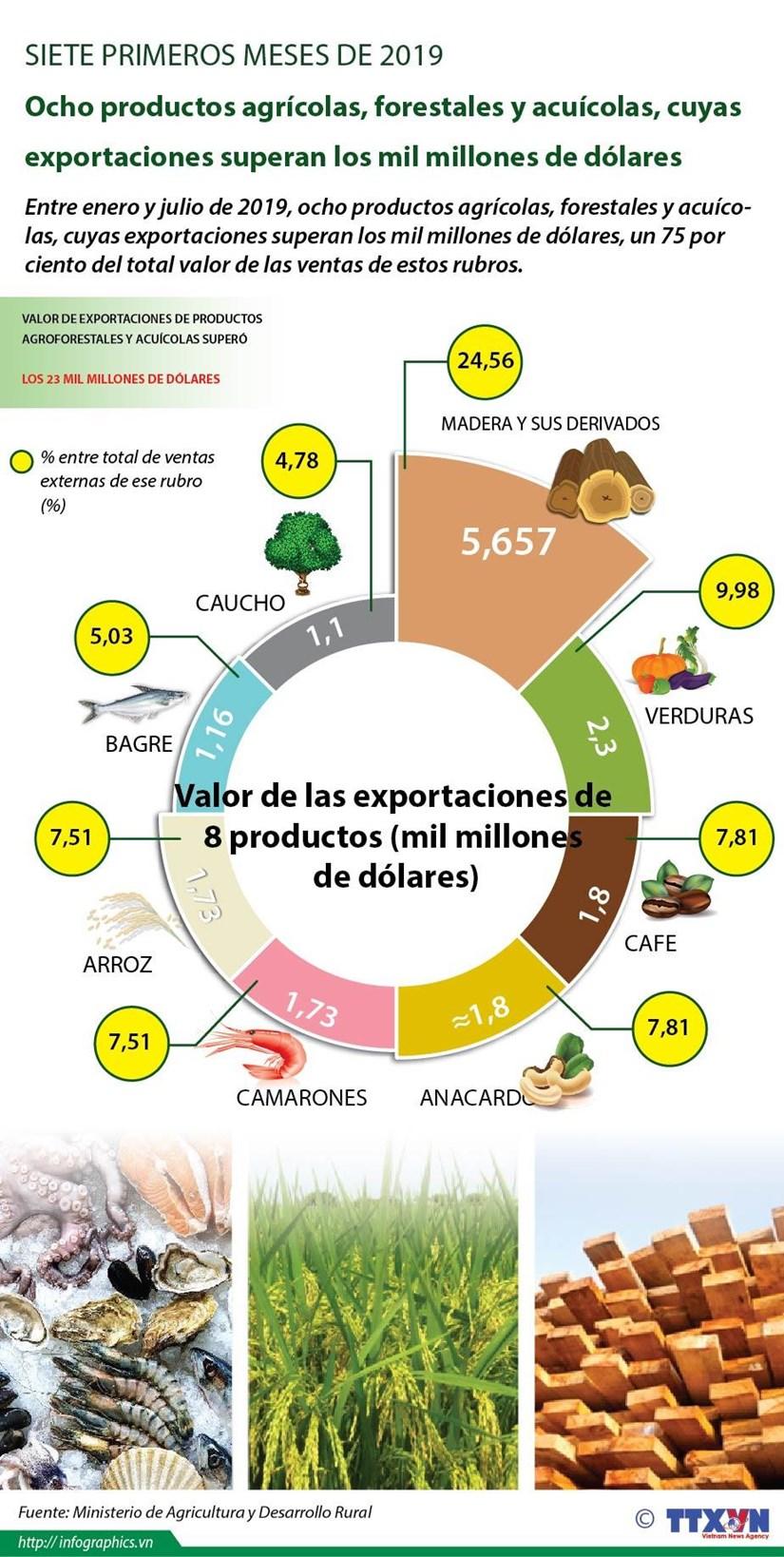 [Info] Ocho productos agricolas, forestales y acuicolas, cuyas exportaciones superan los mil millones de dolares hinh anh 1
