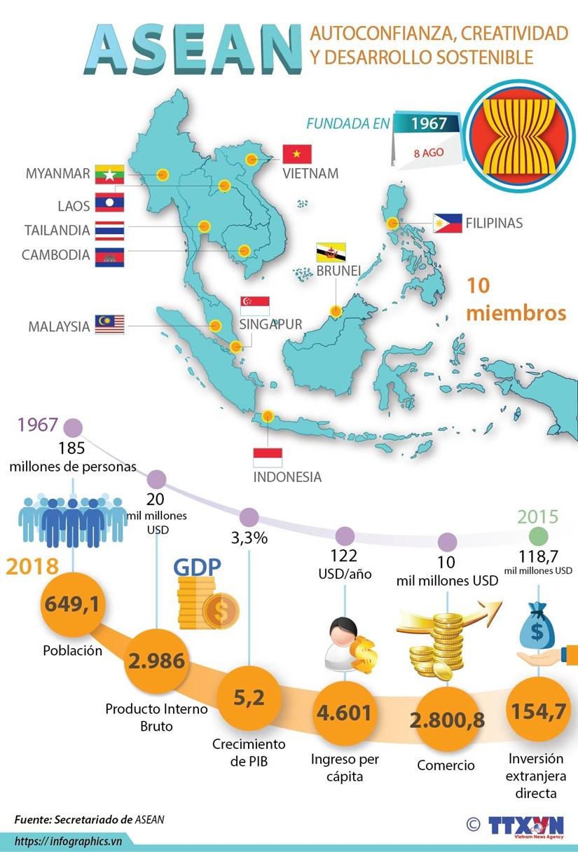 [Info] 52 aniversario de fundacion de la ASEAN hinh anh 1