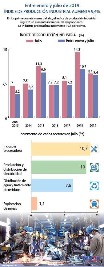 [Info] Indice de produccion industrial aumento 9,4 por ciento entre enero y julio hinh anh 1