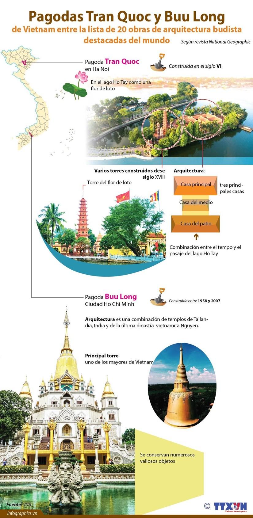 [Info] Pagodas Tran Quoc y Buu Long de Vietnam entre la lista de 20 obras de arquitectura budista destacadas del mundo hinh anh 1