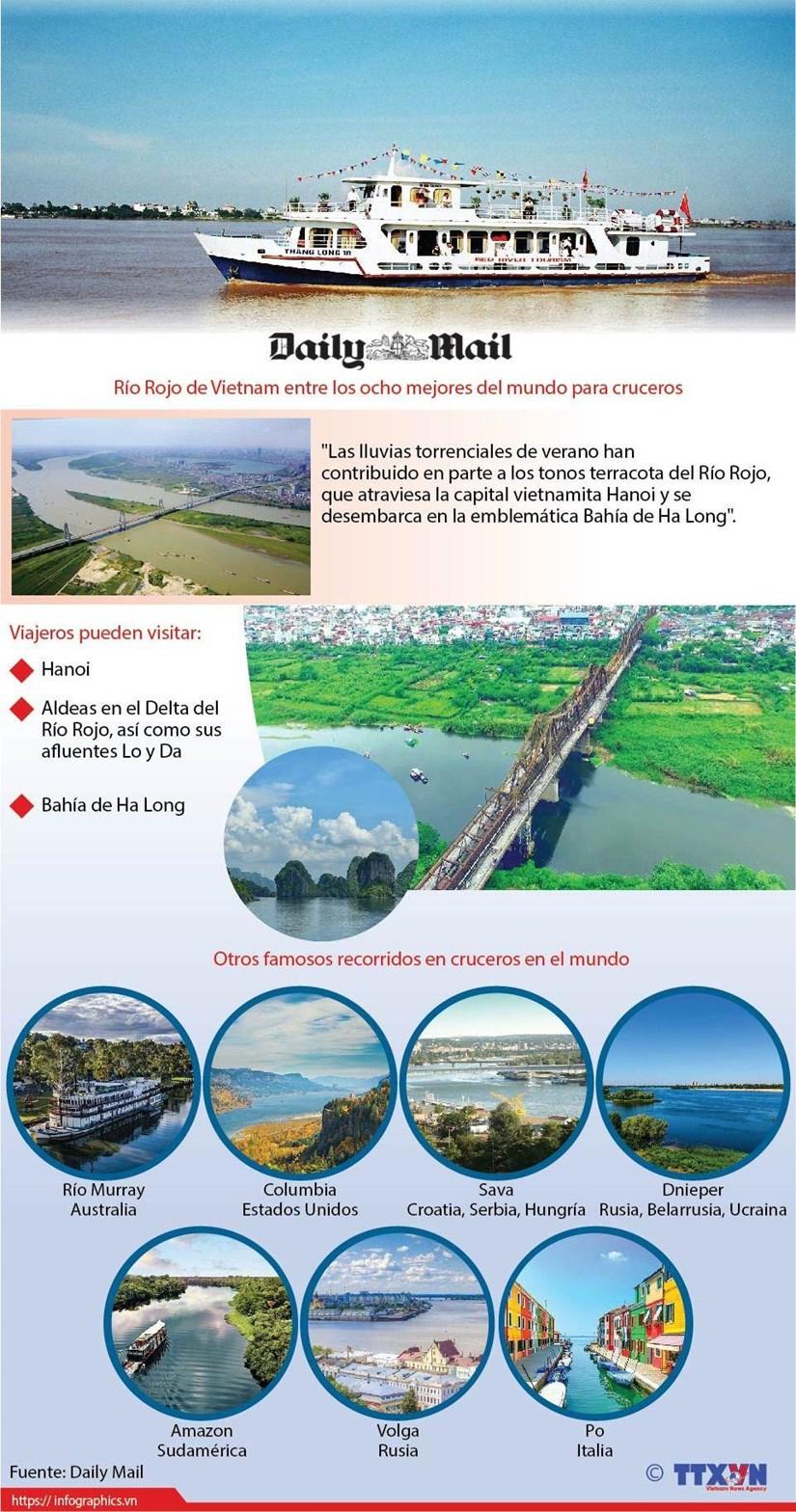 [Info] Destacan al rio Rojo de Vietnam entre los ocho mejores del mundo para cruceros hinh anh 1
