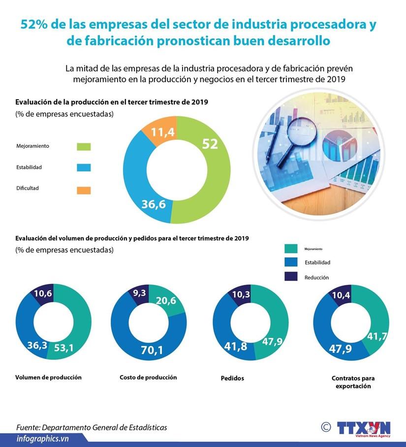 [Info] 52% de las empresas del sector de industria procesadora y de fabricacion pronostican buen desarrollo hinh anh 1