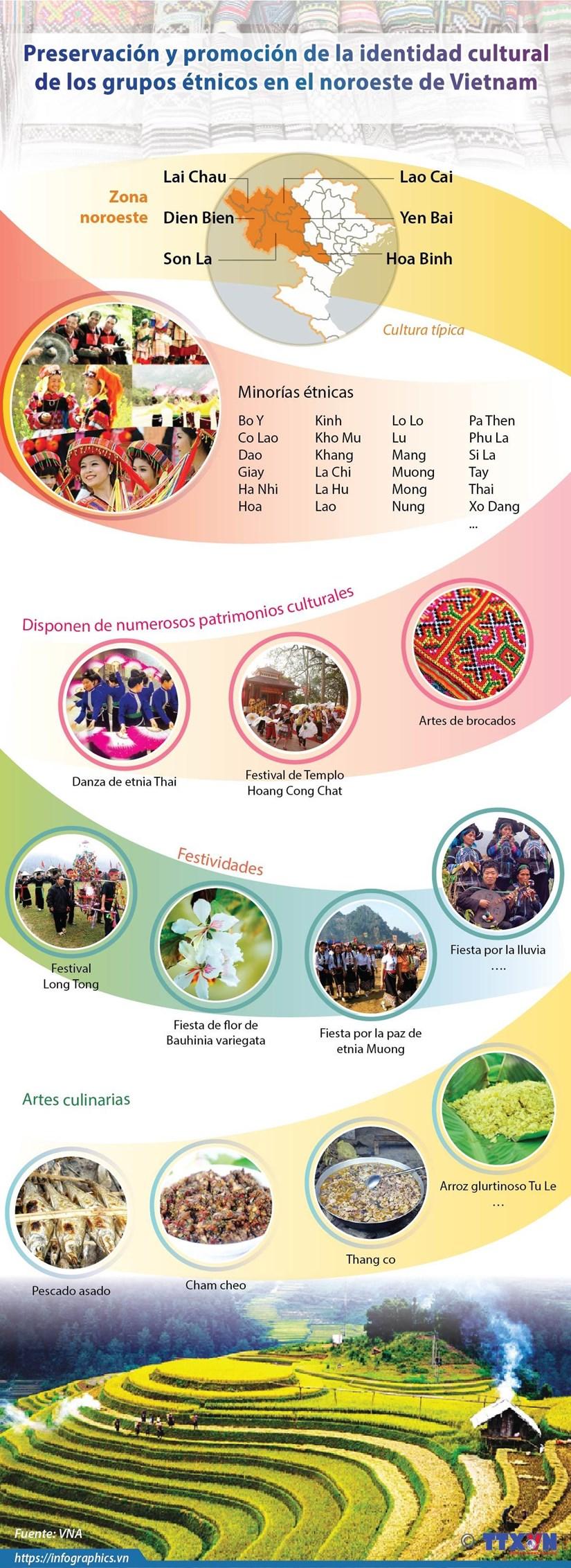 [Info] Preservacion y promocion de la identidad cultural de los grupos etnicos en el noroeste de Vietnam hinh anh 1