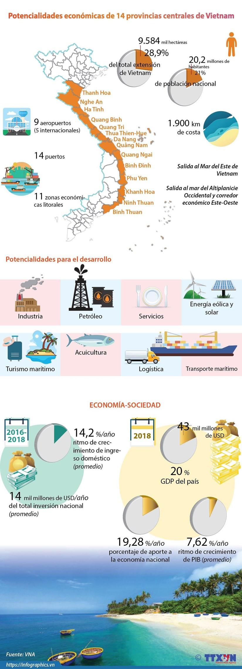 [Info] Potencialidades economicas de 14 provincias centrales de Vietnam hinh anh 1