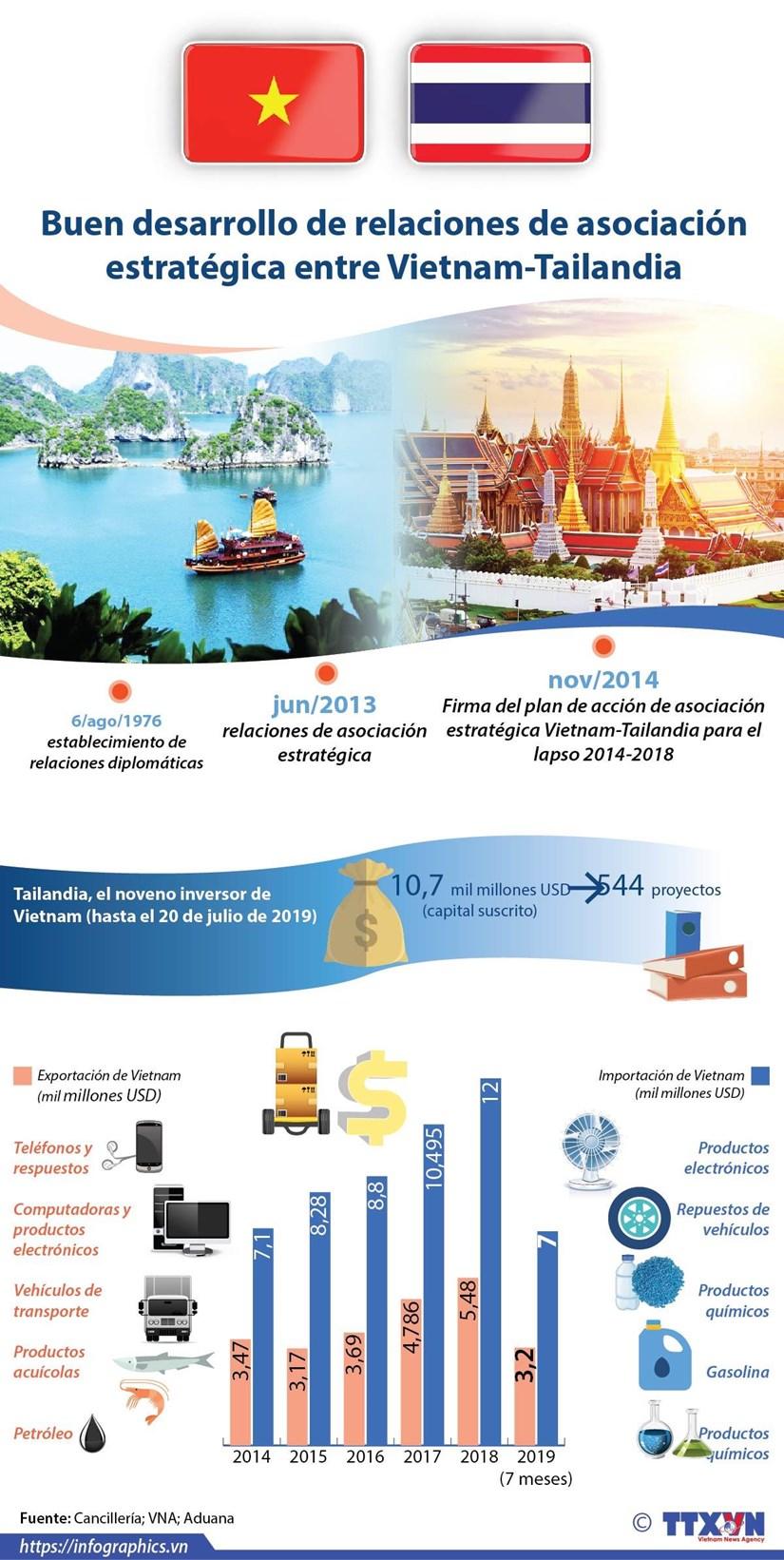[info] Buen desarrollo de relaciones de asociacion estrategica entre Vietnam-Tailandia hinh anh 1