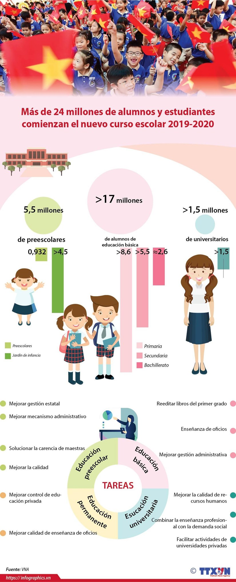 [Info] Inician en Vietnam nuevo ano escolar mas de 24 millones de alumnos hinh anh 1