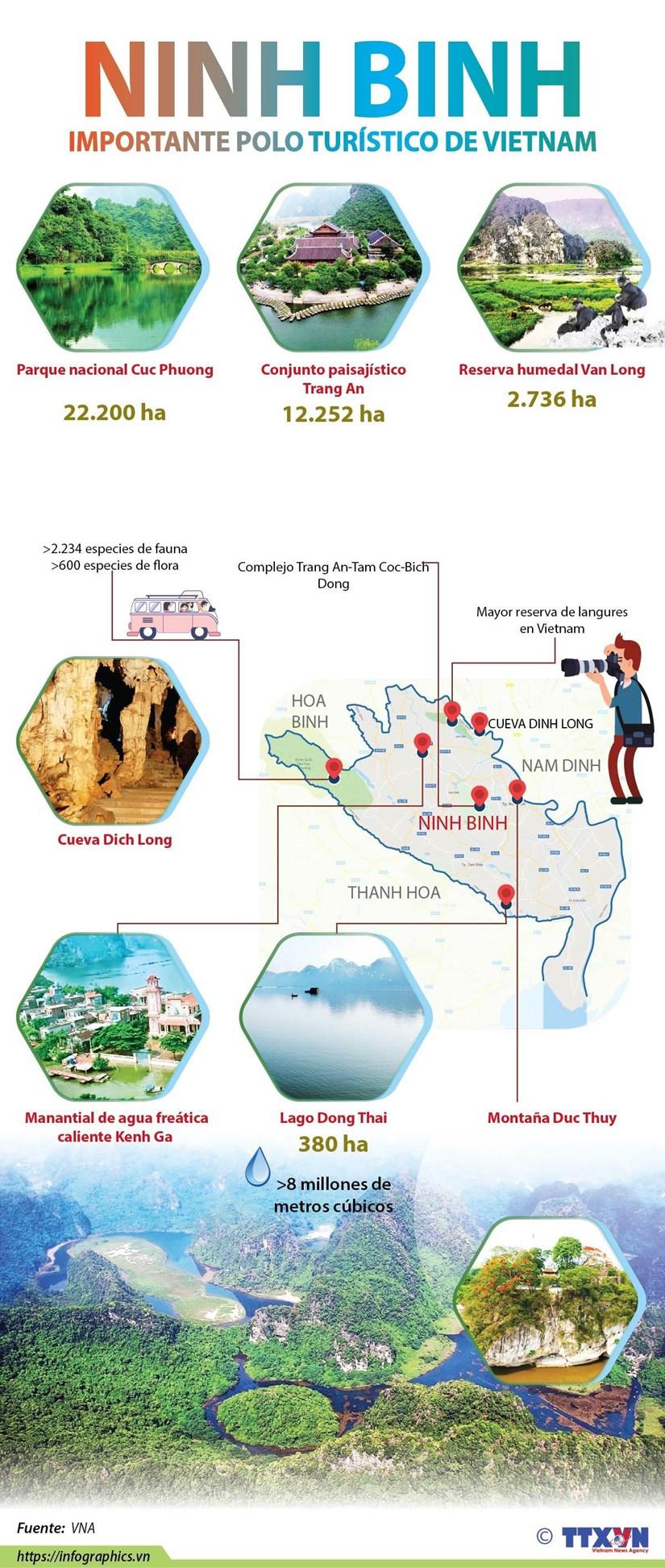 [Info] Ninh Binh, importante polo turistico de Vietnam hinh anh 1